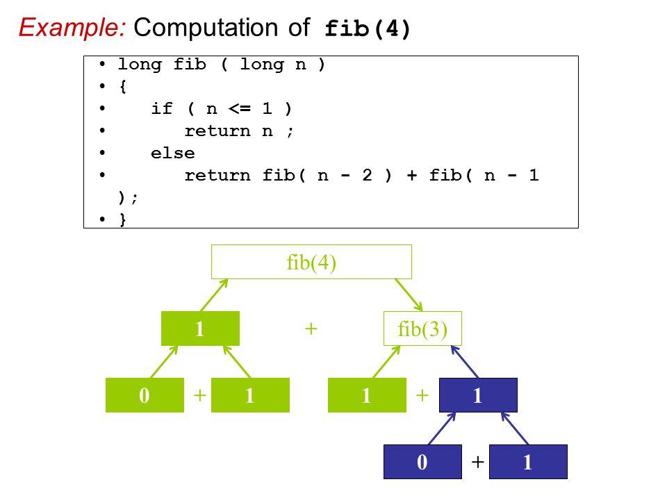Example: Computation of fib(4) + fib(3) fib(4) 1 + 01 + 11 + 01 long fib ( long n ) { if ( n <= 1 ) return n ; else return fib( n - 2 ) + fib( n - 1 ); }