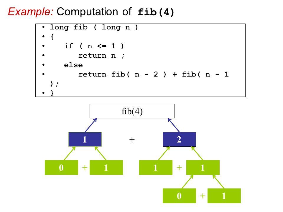 Example: Computation of fib(4) + 2 fib(4) 1 + 01 + 11 + 01 long fib ( long n ) { if ( n <= 1 ) return n ; else return fib( n - 2 ) + fib( n - 1 ); }
