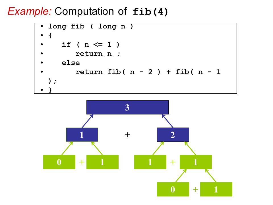 Example: Computation of fib(4) + 2 3 1 + 01 + 11 + 01 long fib ( long n ) { if ( n <= 1 ) return n ; else return fib( n - 2 ) + fib( n - 1 ); }