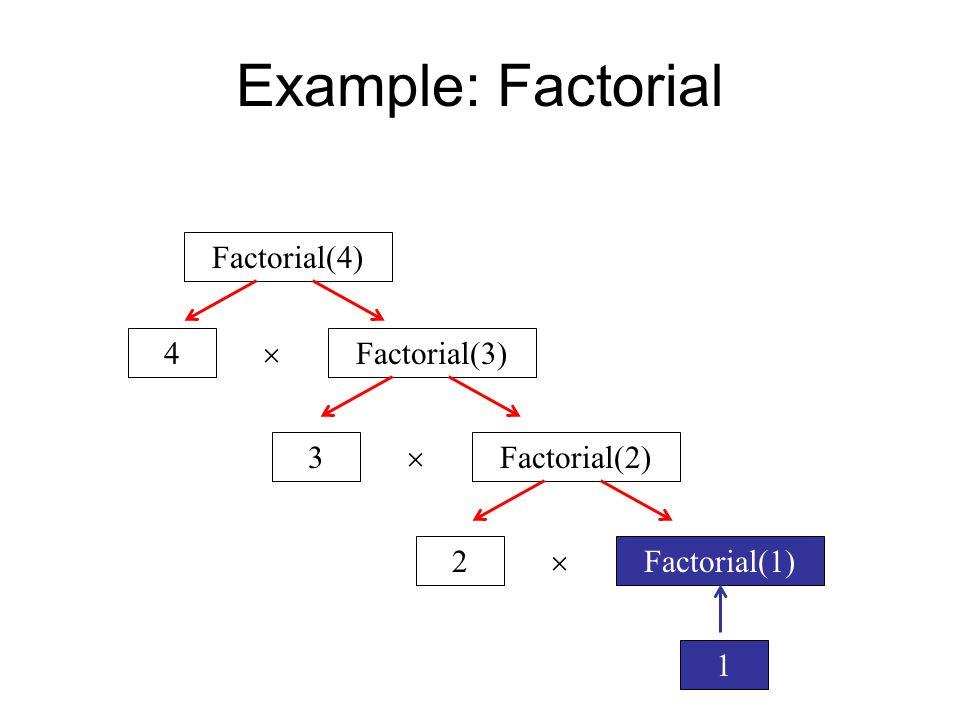 Example: Factorial Factorial(4) Factorial(3)4  Factorial(2)3  Factorial(1)2  1