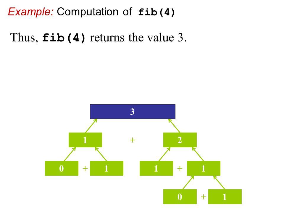 Example: Computation of fib(4) + 2 3 1 + 01 + 11 + 01 Thus, fib(4) returns the value 3.
