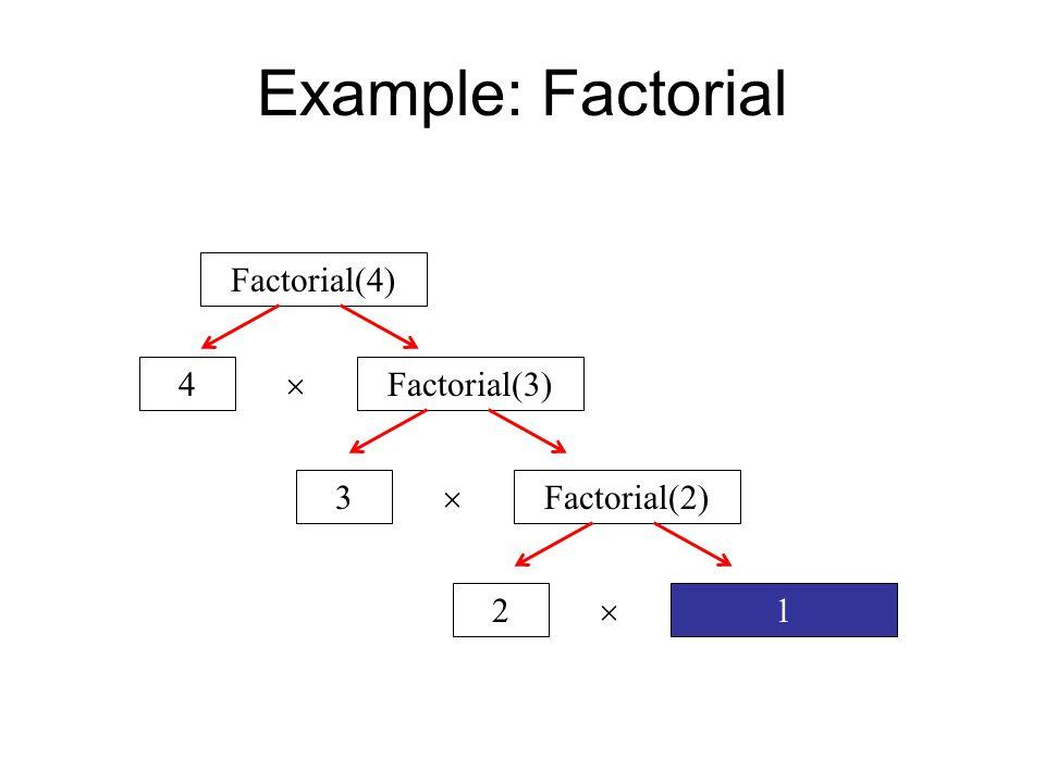 Example: Factorial Factorial(4) Factorial(3)4  Factorial(2)3  12 