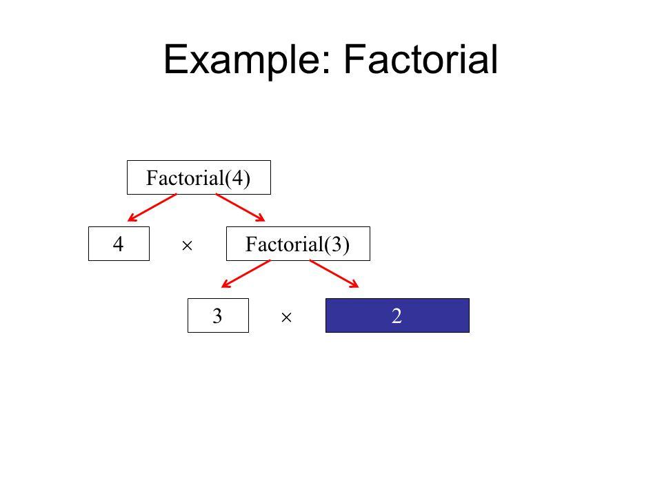 Example: Factorial Factorial(4) Factorial(3)4  23 