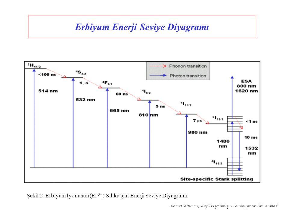 Erbiyum Enerji Seviye Diyagramı Ahmet Altuncu, Arif Başgümüş - Dumlupınar Üniversitesi Şekil.2. Erbiyum İyonunun (Er 3+ ) Silika için Enerji Seviye Di
