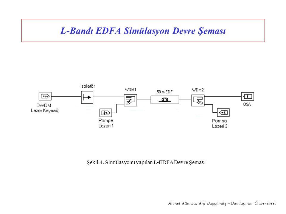 L-Bandı EDFA Simülasyon Devre Şeması Ahmet Altuncu, Arif Başgümüş - Dumlupınar Üniversitesi Şekil.4. Simülasyonu yapılan L-EDFA Devre Şeması