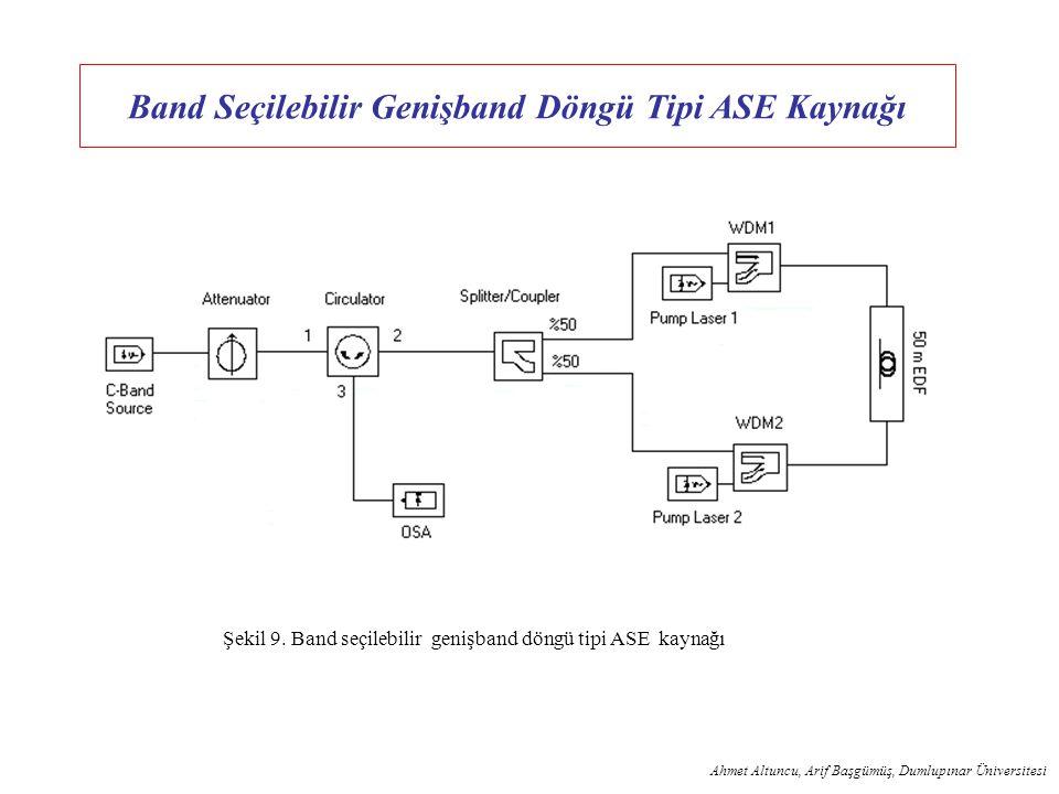 ASE (Amplified Spontaneous Emission) Işık Kaynakları Ahmet Altuncu, Arif Başgümüş, Dumlupınar Üniversitesi Performans Kriterleri : Genişband çalışabil