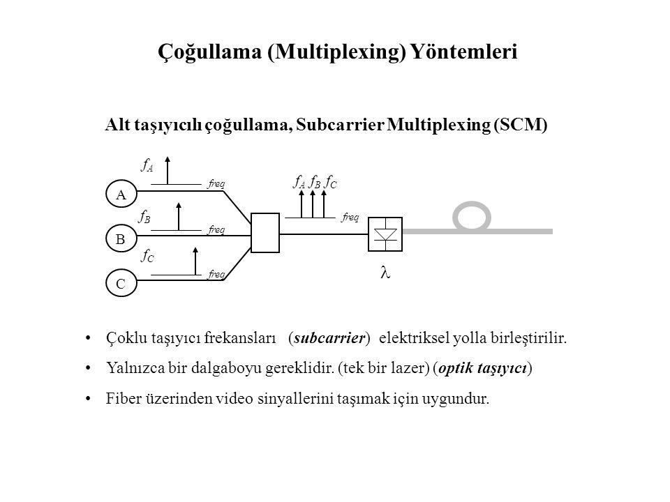 Çoğullama (Multiplexing) Yöntemleri Çoğullama (Multiplexing) : Aynı optik fiber üzerinden farklı kaynaklardan üretilen bilgilerin eş zamanlı olarak il