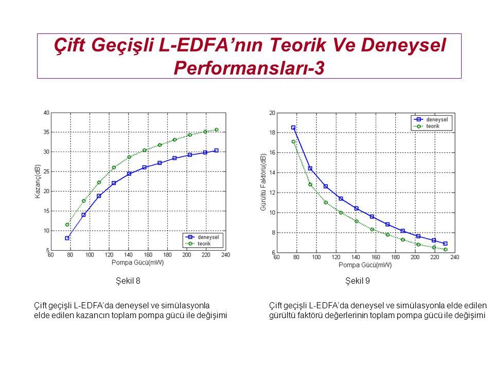 Simülasyon Sonuçları Şekil 13 Toplam 230 mW pompa gücüyle pompalanmış tek geçişli ve çift geçişli L-bandı EDFA için kazancın ve gürültü faktörünün sin