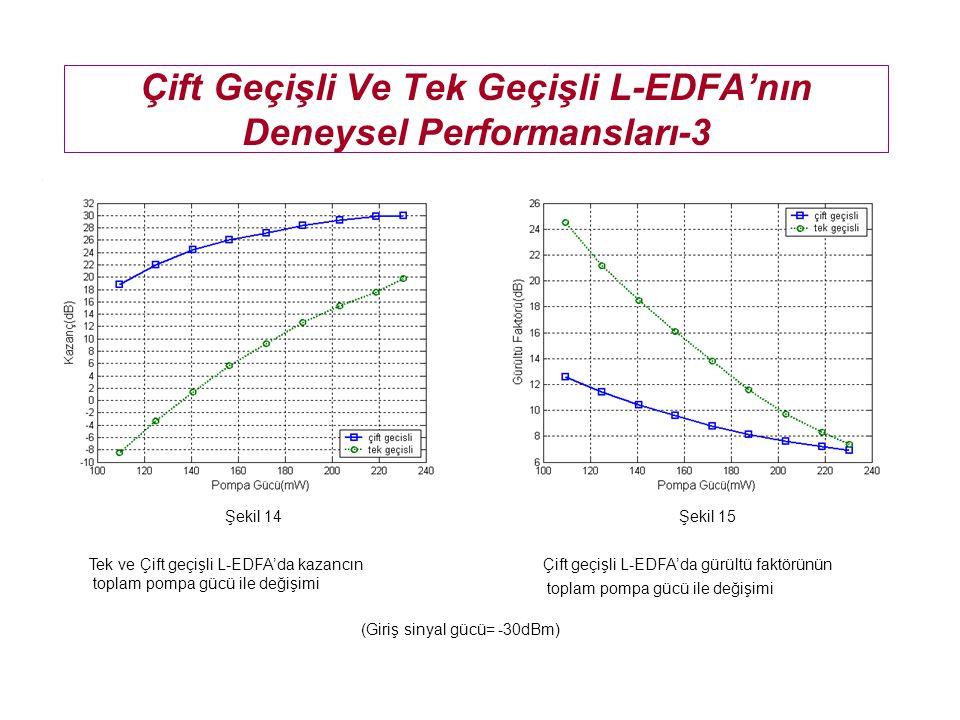 Çift Geçişli L-EDFA'nın Teorik Ve Deneysel Performansları-3 Çift geçişli L-EDFA'da deneysel ve simülasyonla elde edilen kazancın toplam pompa gücü ile