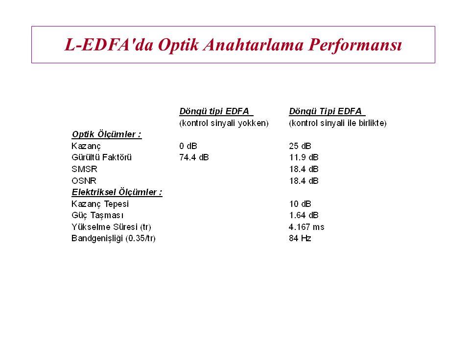 L-EDFA'da Optik Anahtarlama Performansı Fotoalıcı çıkışında ölçülen çıkış sinyali dalga şekilleri : Şekil 12.c) -30 dBm giriş sinyal gücü için ve C ba