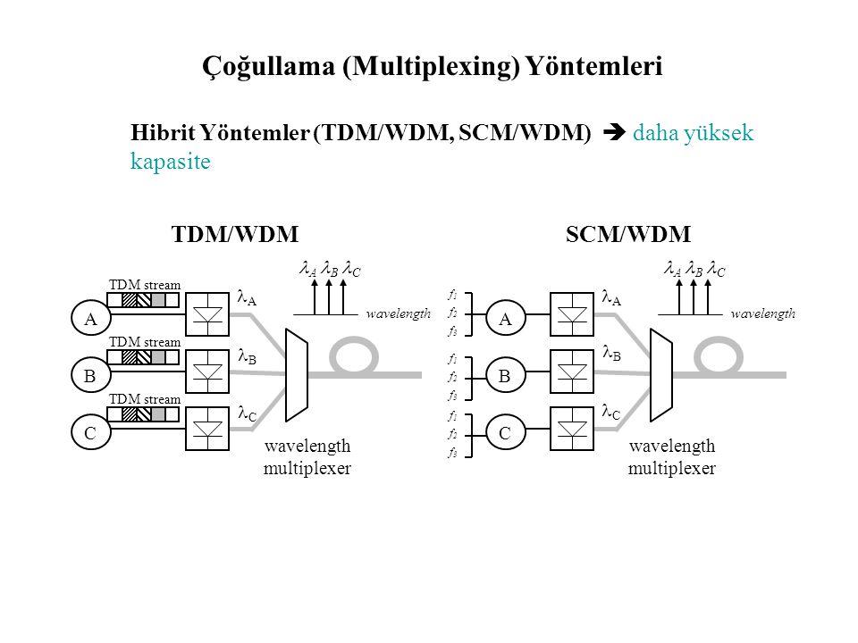 Çoğullama (Multiplexing) Yöntemleri Dalgaboyu Bölmeli Çoğullama, Wavelength Division Multiplexing (WDM) Bilgi kaynağı başına bir spesifik dalgaboyu ge
