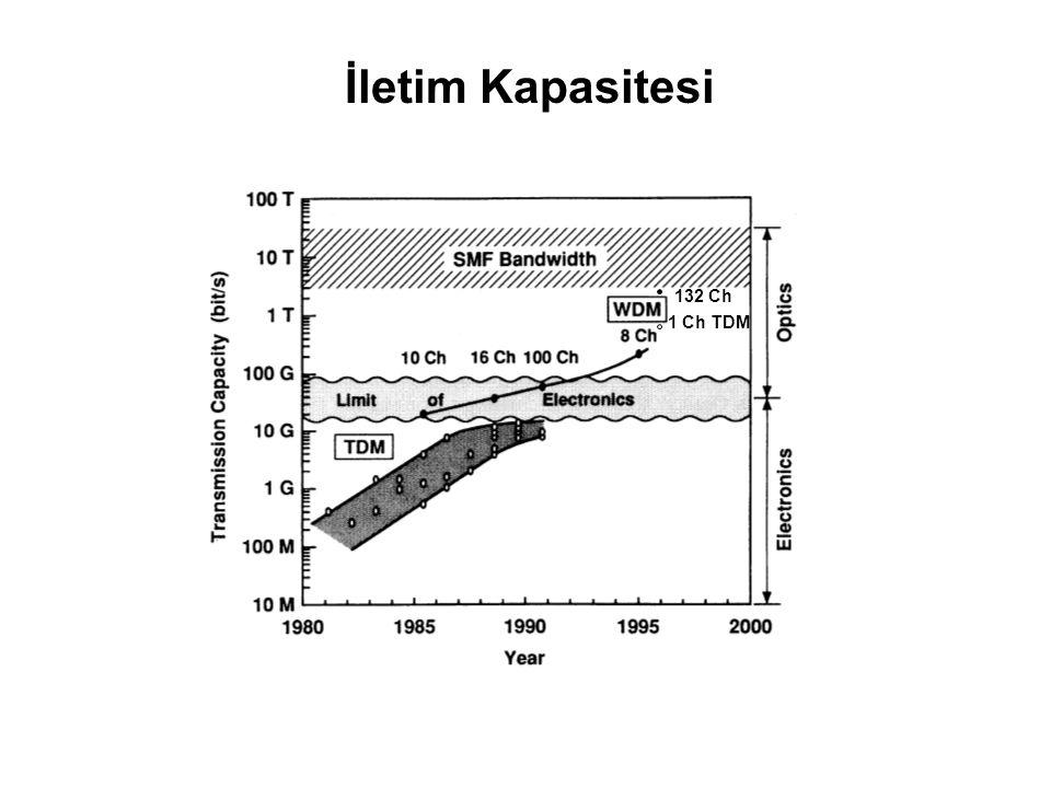 Çoğullama (Multiplexing) Yöntemleri Hibrit Yöntemler (TDM/WDM, SCM/WDM)  daha yüksek kapasite A C B wavelength A B C wavelength multiplexer f1f2f3f1f
