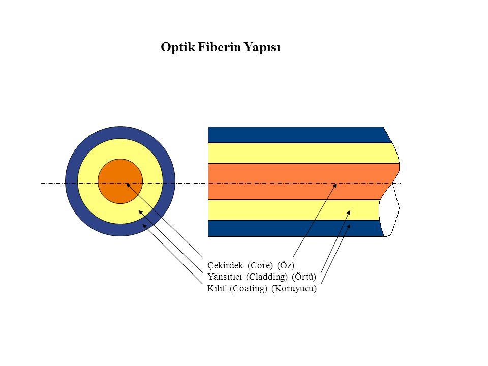 Normal n1 n2>n1 Az Yoğun Çok Yoğun  Çok Yoğun Ortamdan Az Yoğun Ortama Geçiş   Kritik Açı Kırılan ışığı,ara yüzeyi yalayacak duruma getiren