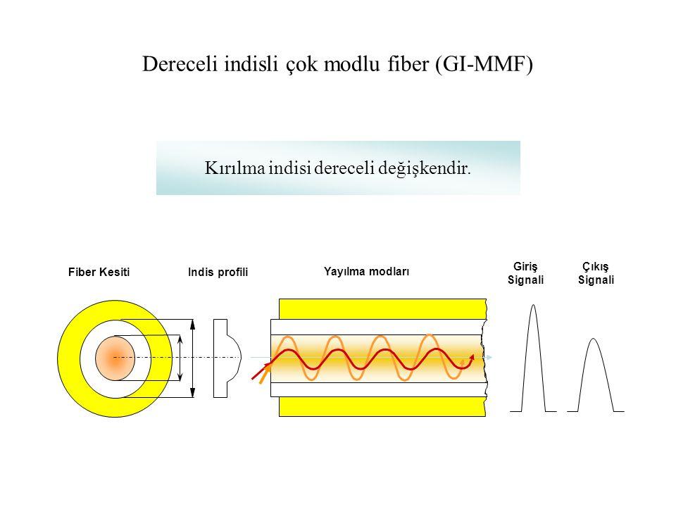 Basamaklı indisli tek modlu fiber (SMF) Fiber kesitiIndis profili Yayılma modları Giriş Signali Çıkış Signali Tek modlu fiberde tek bir ışın yolu vard