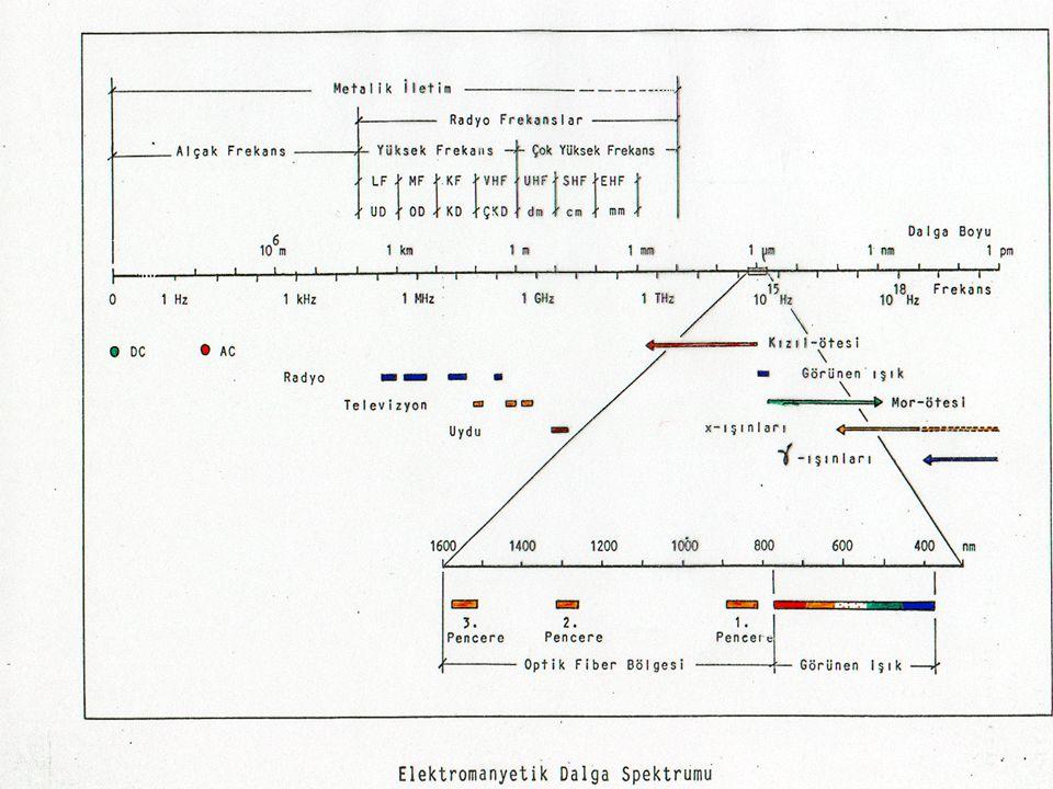 Optik Fiberin Ölçülebilecek Önemli Karakteristikleri Tek Modlu Fiber (SMF) : Kesim (Cut-off) Dalgaboyu Sayısal açıklık (NA) Zayıflama Kromatik dispers