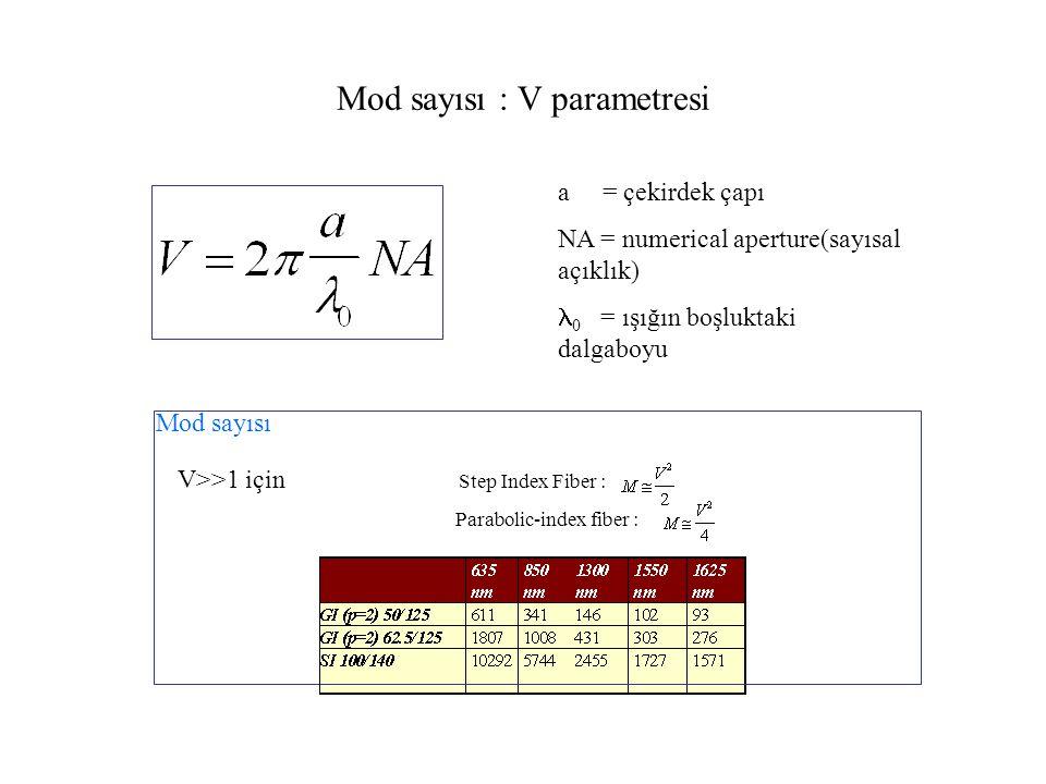 Modal Dispersion (Modal dağılma) Pals genişlemesi Yayılma modları (farklı ışın yolları) farklı mesafeler katederler ve fiber sonuna farklı zamanlarda