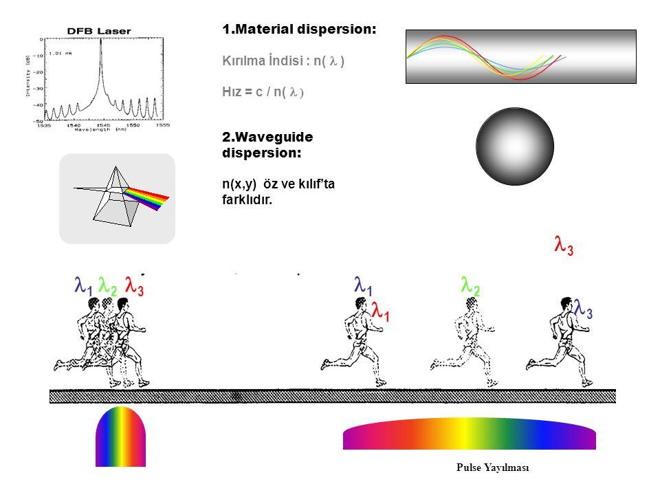 Kromatik Dispersiyon (CD) Farklı dalgaboyları farklı hızlarda yol alırlar. Polarizasyon mod dispersiyonu (PMD), Çiftkırıcılık (birefringence) İki orta