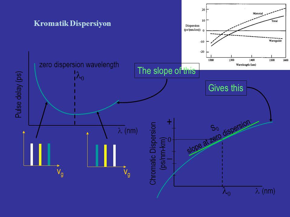 1 2 3 1 2 3 1 3 Pulse Yayılması 1.Material dispersion: Kırılma İndisi : n( ) Hız = c / n( ) 2.Waveguide dispersion: n(x,y) öz ve kılıf'ta farklıdır.