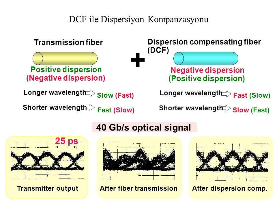 Fiber Bragg Izgarası (FBG) ile Kromatik Dispersiyonun Kompanzasyonu Giriş spektrumu Yansıyan spektrum -Kompanzasyon, herbir iletilen dalgaboyu için sı