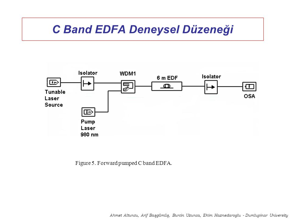 DESIGN AND CHARACTERIZATION OF HIGH PERFORMANCE C AND L BAND ERBIUM DOPED FIBER AMPLIFIERS (C,L-EDFAs) Ahmet ALTUNCU Arif BASGUMUS Burcin UZUNCA Ekim HAZNEDAROGLU Dumlupınar University, Faculty of Engineering, Department of Electrical & Electronics Engineering, KUTAHYA altuncu@dumlupinar.edu.tr arifbasgumus@dumlupinar.edu.tr burcinuz@yahoo.com ekimhaz@yahoo.com Acknowledgements: This project was funded by State Planning Organization (DPT) in Turkey with Project number 2003K120380.