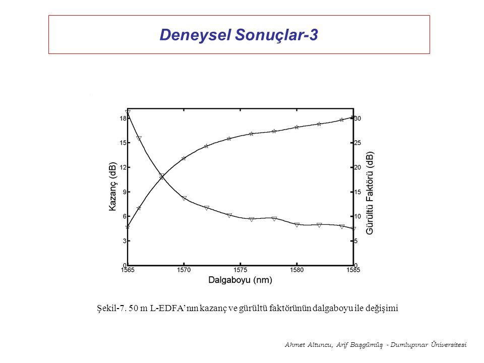 Çekirdek Sinyal Enjeksiyonunun Etkileri Şekil 5. İleri yönde pompalanan L-Bandı EDFA'da geri yönlü ASE spektrumunun çekirdek sinyal dalgaboyu ile deği