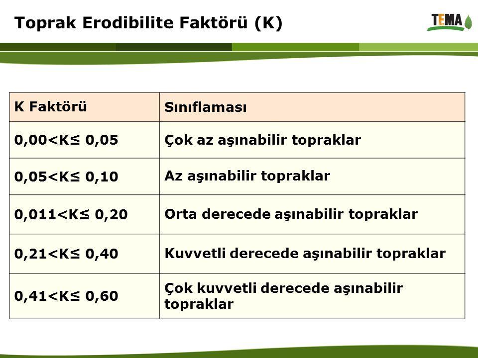 Toprak Erodibilite Faktörü (K) K Faktörü Sınıflaması 0,00<K≤ 0,05Çok az aşınabilir topraklar 0,05<K≤ 0,10 Az aşınabilir topraklar 0,011<K≤ 0,20 Orta d