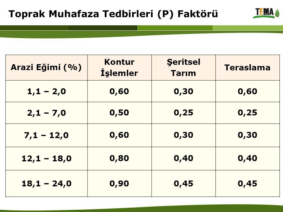 Toprak Muhafaza Tedbirleri (P) Faktörü Arazi Eğimi (%) Kontur İşlemler Şeritsel Tarım Teraslama 1,1 – 2,00,600,300,60 2,1 – 7,0 0,500,25 7,1 – 12,0 0,