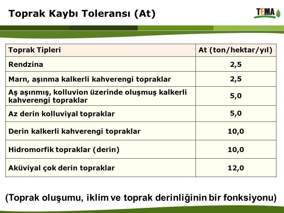 Toprak Tipleri At (ton/hektar/yıl) Rendzina2,5 Marn, aşınma kalkerli kahverengi topraklar 2,5 Aş aşınmış, kolluvion üzerinde oluşmuş kalkerli kahveren