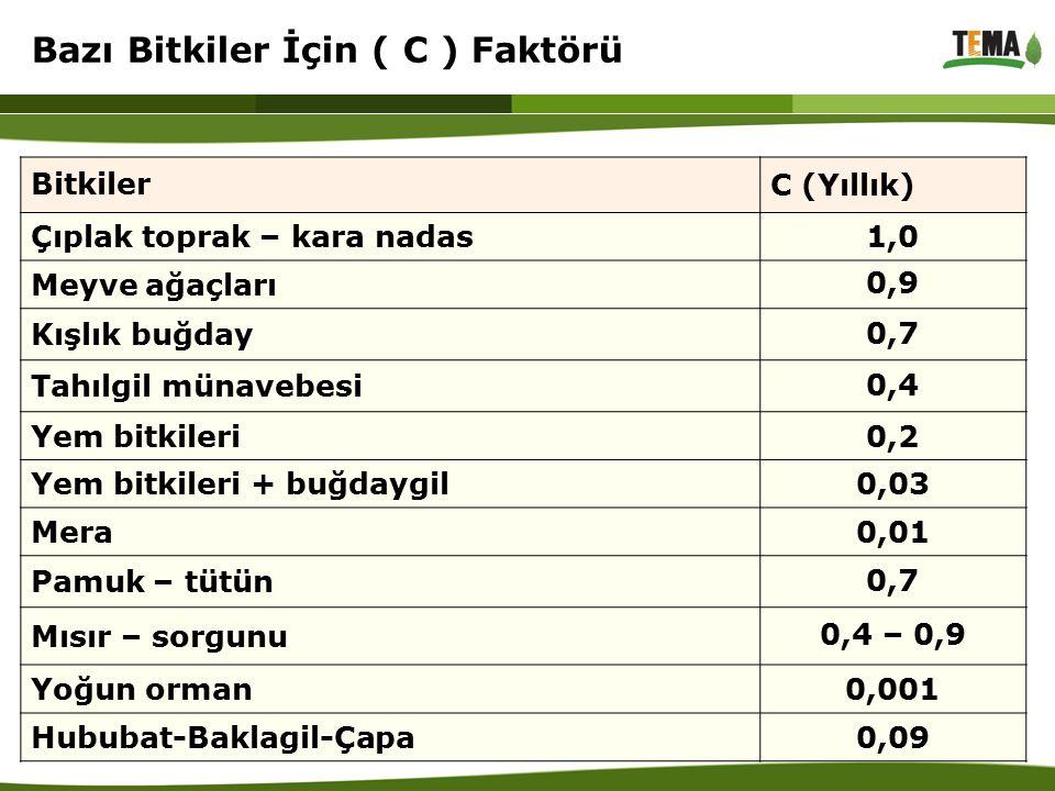 Bitkiler C (Yıllık) Çıplak toprak – kara nadas1,0 Meyve ağaçları 0,9 Kışlık buğday 0,7 Tahılgil münavebesi 0,4 Yem bitkileri0,2 Yem bitkileri + buğday