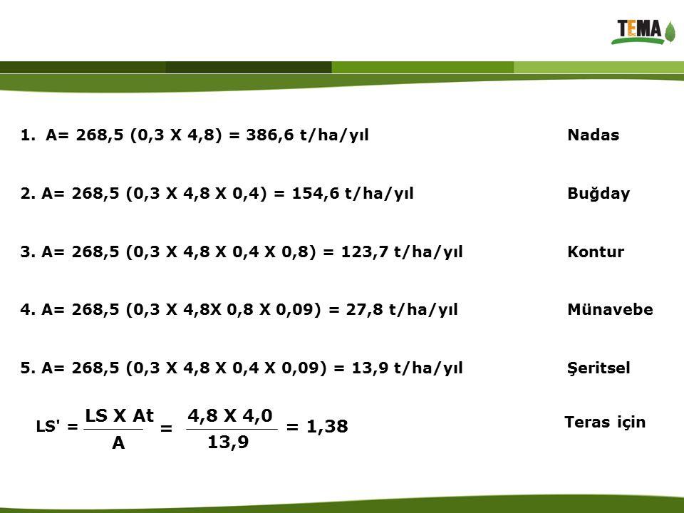 1.A= 268,5 (0,3 X 4,8) = 386,6 t/ha/yıl Nadas 2. A= 268,5 (0,3 X 4,8 X 0,4) = 154,6 t/ha/yılBuğday 3. A= 268,5 (0,3 X 4,8 X 0,4 X 0,8) = 123,7 t/ha/yı