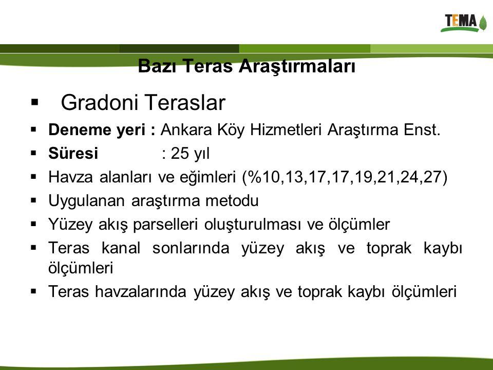 Bazı Teras Araştırmaları  Gradoni Teraslar  Deneme yeri : Ankara Köy Hizmetleri Araştırma Enst.  Süresi : 25 yıl  Havza alanları ve eğimleri (%10,