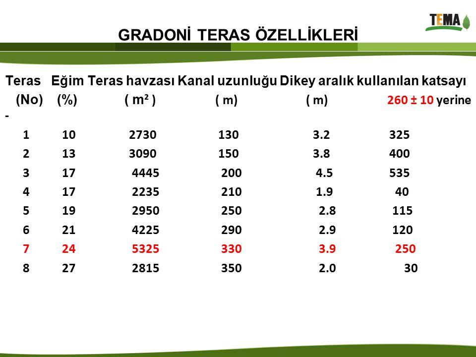 GRADONİ TERAS ÖZELLİKLERİ Teras Eğim Teras havzası Kanal uzunluğu Dikey aralık kullanılan katsayı (No) (%) ( m ² ) ( m) ( m) 260 ± 10 yerine - 1 10 27