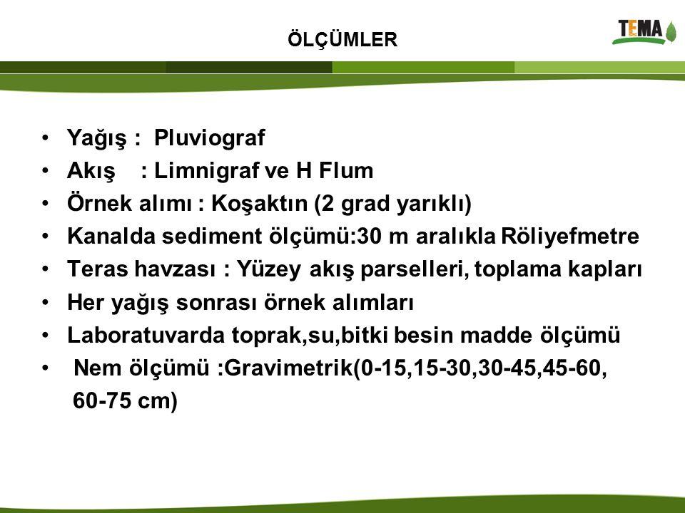 ÖLÇÜMLER Yağış : Pluviograf Akış : Limnigraf ve H Flum Örnek alımı : Koşaktın (2 grad yarıklı) Kanalda sediment ölçümü:30 m aralıkla Röliyefmetre Tera