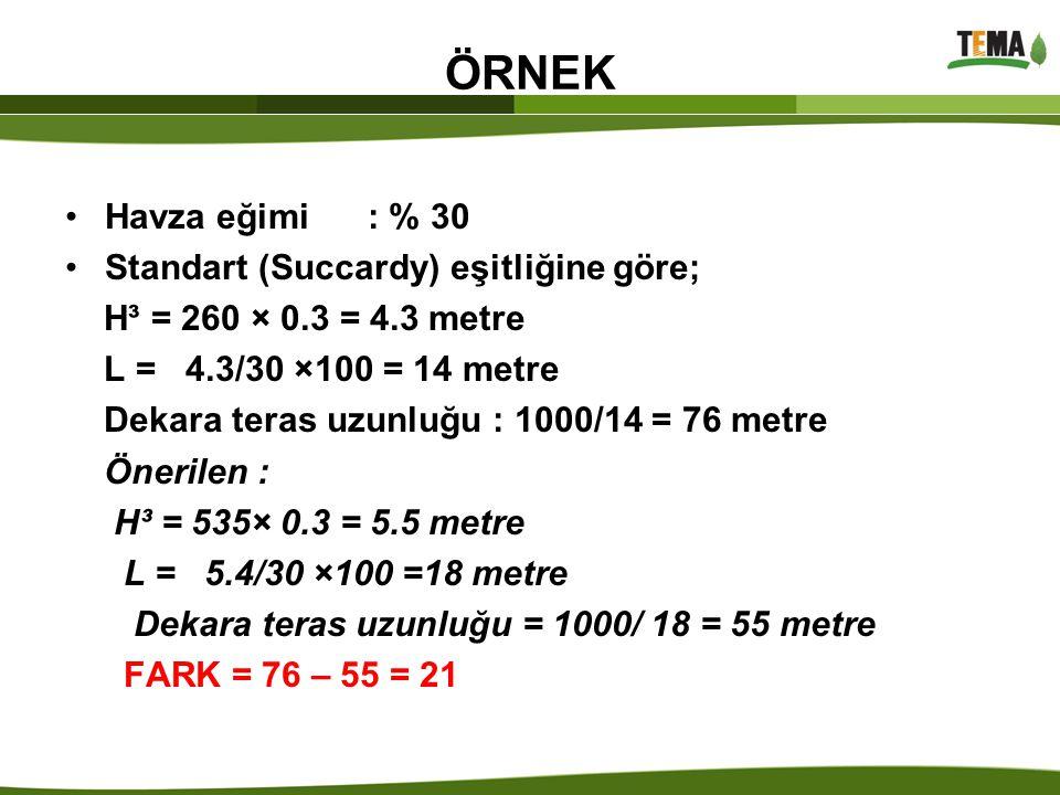ÖRNEK Havza eğimi : % 30 Standart (Succardy) eşitliğine göre; H³ = 260 × 0.3 = 4.3 metre L = 4.3/30 ×100 = 14 metre Dekara teras uzunluğu : 1000/14 =