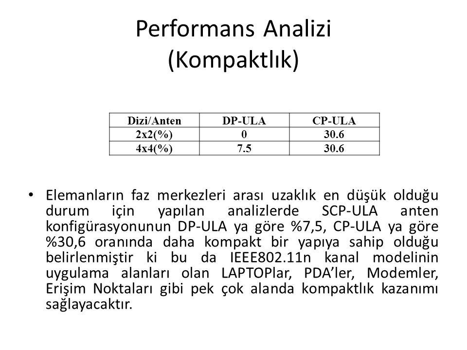 Performans Analizi (Kompaktlık) Elemanların faz merkezleri arası uzaklık en düşük olduğu durum için yapılan analizlerde SCP-ULA anten konfigürasyonunu