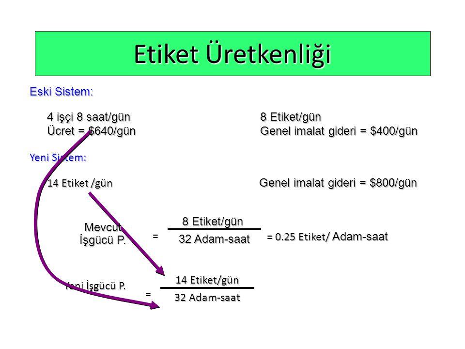 Etiket Üretkenliği 14 Etiket /gün Genel imalat gideri = $800/gün Yeni Sistem: = Yeni İşgücü P.
