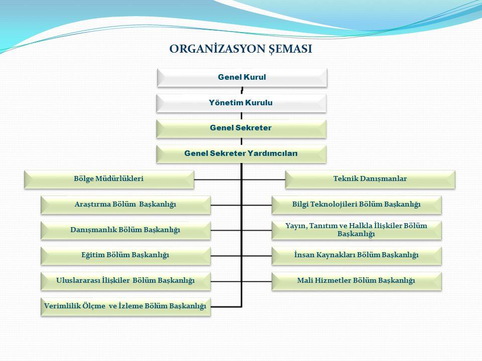 ORGANİZASYON ŞEMASI Genel Kurul Yönetim Kurulu Genel Sekreter Genel Sekreter Yardımcıları Bölge MüdürlükleriTeknik Danışmanlar Araştırma Bölüm BaşkanlığıBilgi Teknolojileri Bölüm Başkanlığı Danışmanlık Bölüm Başkanlığı Yayın, Tanıtım ve Halkla İlişkiler Bölüm Başkanlığı Eğitim Bölüm Başkanlığıİnsan Kaynakları Bölüm Başkanlığı Uluslararası İlişkiler Bölüm BaşkanlığıMali Hizmetler Bölüm Başkanlığı Verimlilik Ölçme ve İzleme Bölüm Başkanlığı