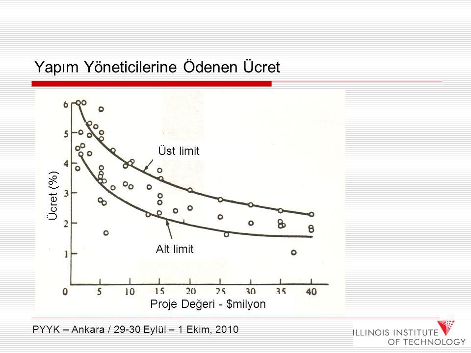 Yapım Yöneticilerine Ödenen Ücret Üst limit Alt limit Proje Değeri - $milyon Ücret (%) PYYK – Ankara / 29-30 Eylül – 1 Ekim, 2010