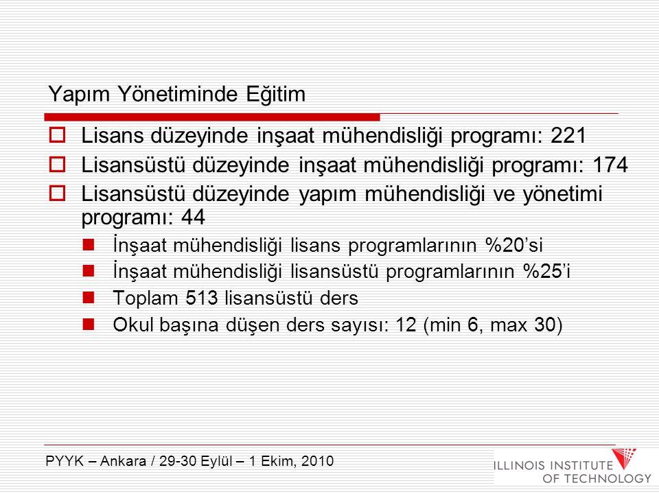  Lisans düzeyinde inşaat mühendisliği programı: 221  Lisansüstü düzeyinde inşaat mühendisliği programı: 174  Lisansüstü düzeyinde yapım mühendisliğ