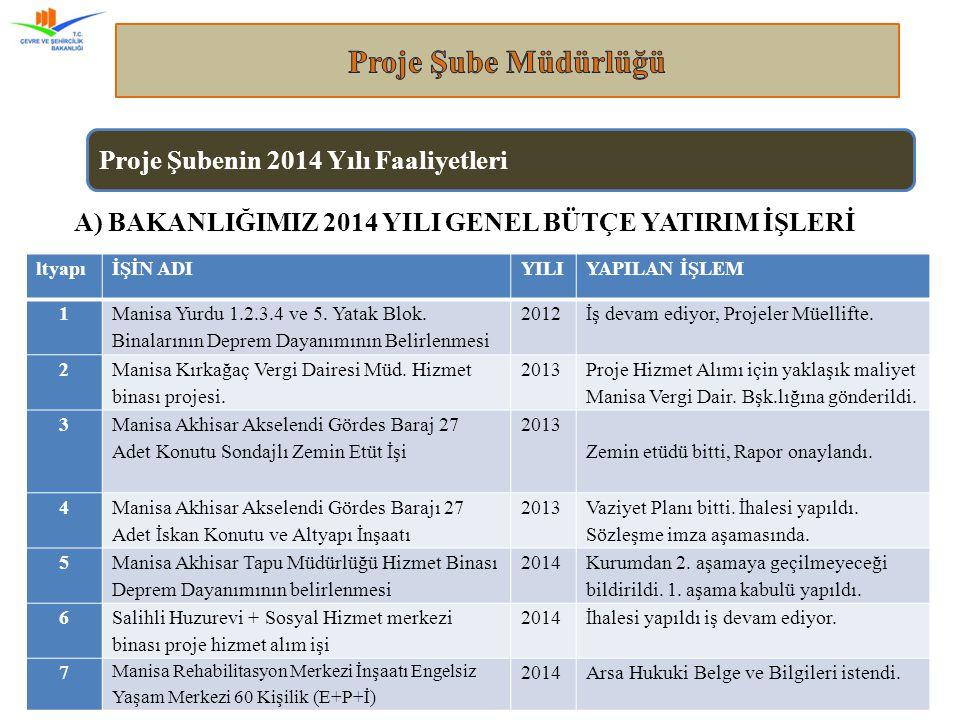 Manisa Çevre ve Şehircilik İl Müdürlüğü 6 ltyapıİŞİN ADIYILIYAPILAN İŞLEM 1 Manisa Yurdu 1.2.3.4 ve 5.