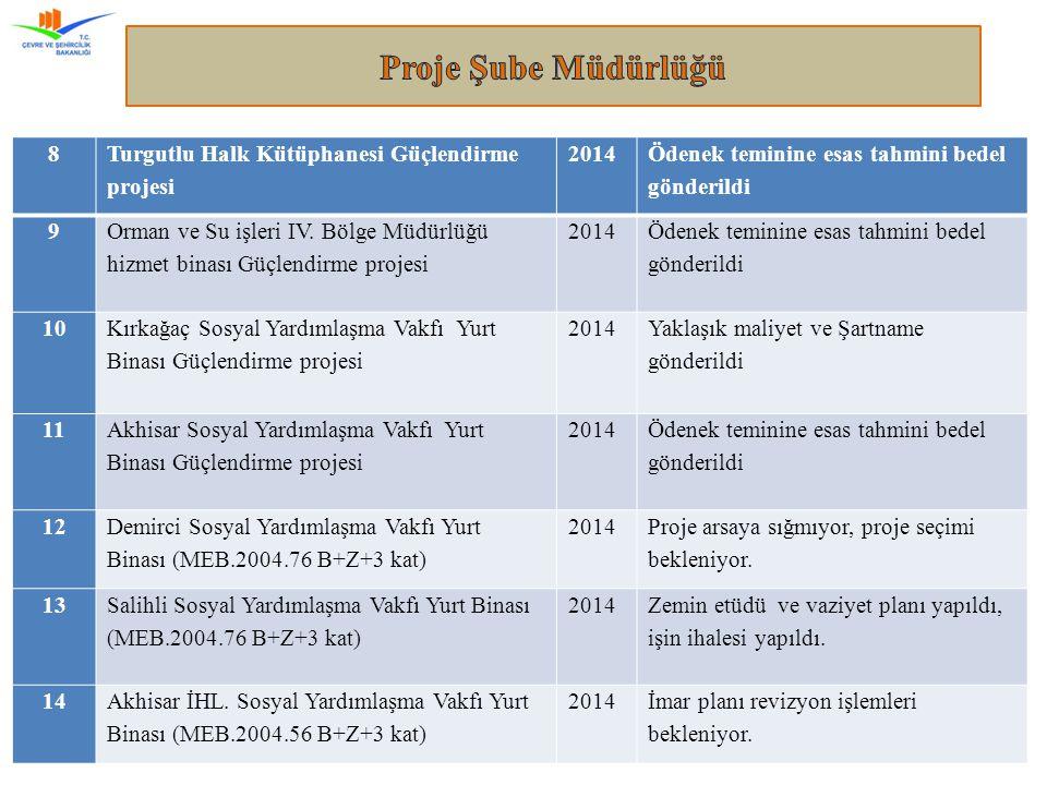 Manisa Çevre ve Şehircilik İl Müdürlüğü8 8 Turgutlu Halk Kütüphanesi Güçlendirme projesi 2014 Ödenek teminine esas tahmini bedel gönderildi 9 Orman ve Su işleri IV.