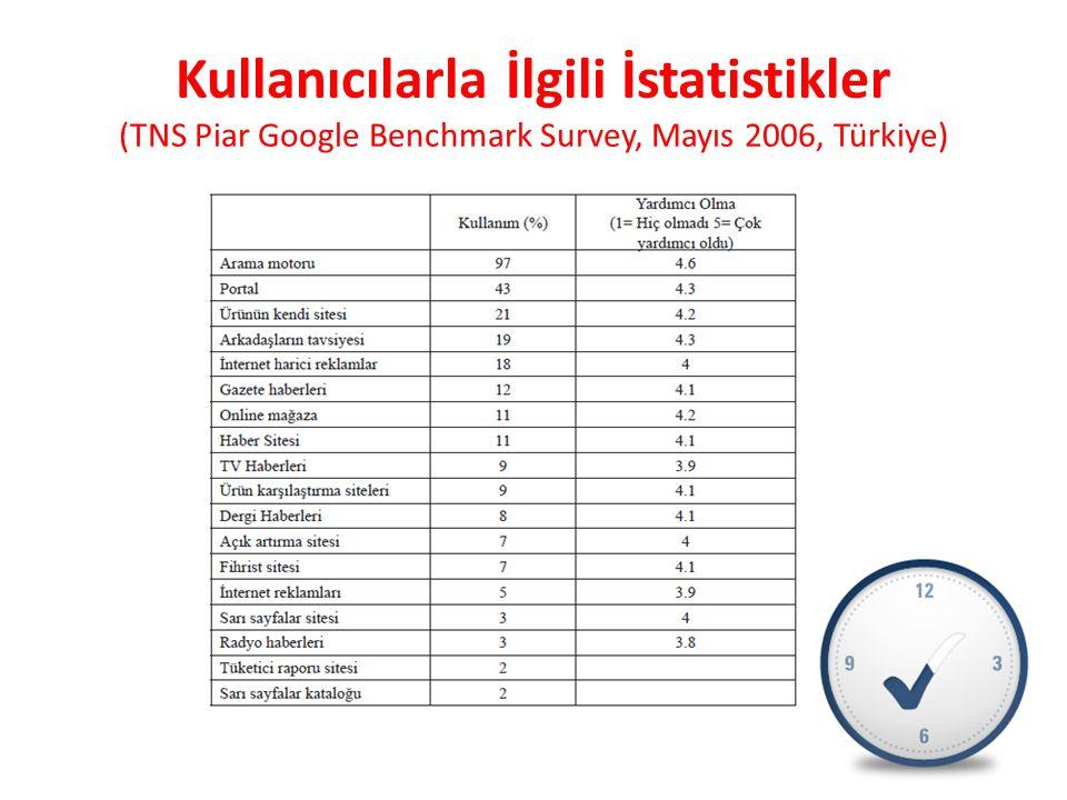 Kullanıcılarla İlgili İstatistikler (TNS Piar Google Benchmark Survey, Mayıs 2006, Türkiye)