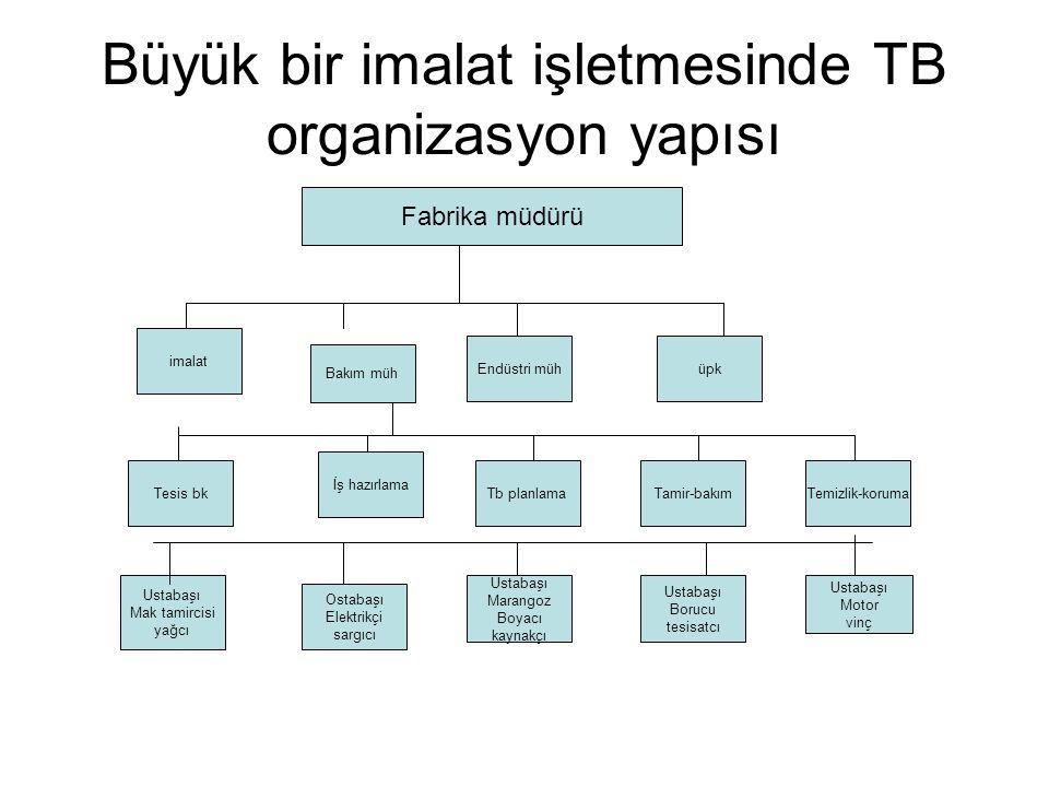 Büyük bir imalat işletmesinde TB organizasyon yapısı Fabrika müdürü imalat Tamir-bakımTb planlama Bakım müh Endüstri mühüpk Tesis bk İş hazırlama Usta