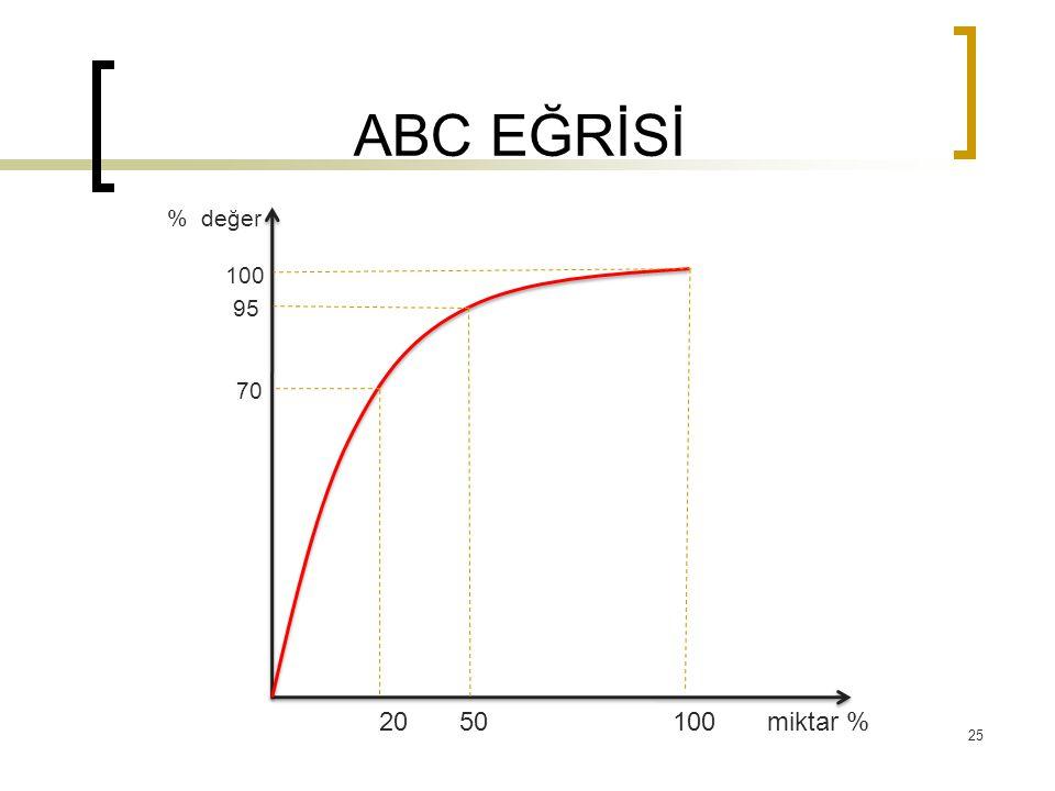 ABC EĞRİSİ 20 50 100 miktar % 100 95 70 % değer 25