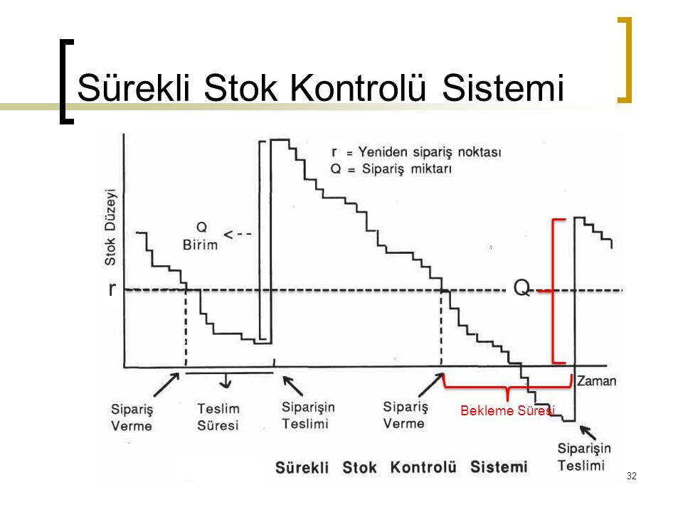 Sürekli Stok Kontrolü Sistemi r r Bekleme Süresi Q 32