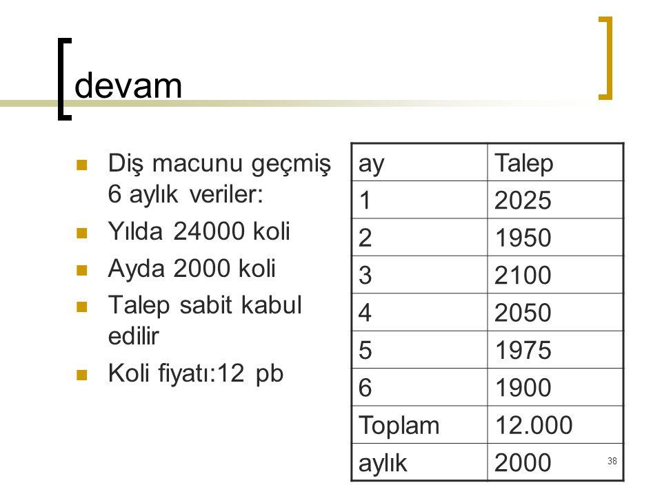 devam Diş macunu geçmiş 6 aylık veriler: Yılda 24000 koli Ayda 2000 koli Talep sabit kabul edilir Koli fiyatı:12 pb ayTalep 12025 21950 32100 42050 51