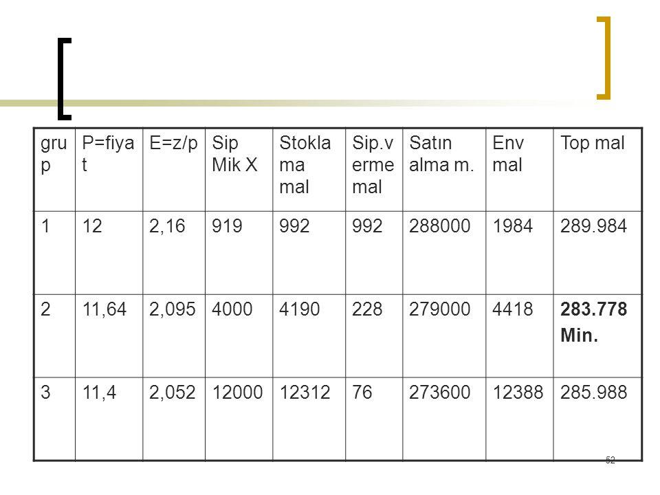 gru p P=fiya t E=z/pSip Mik X Stokla ma mal Sip.v erme mal Satın alma m. Env mal Top mal 1122,16919992 2880001984289.984 211,642,095400041902282790004