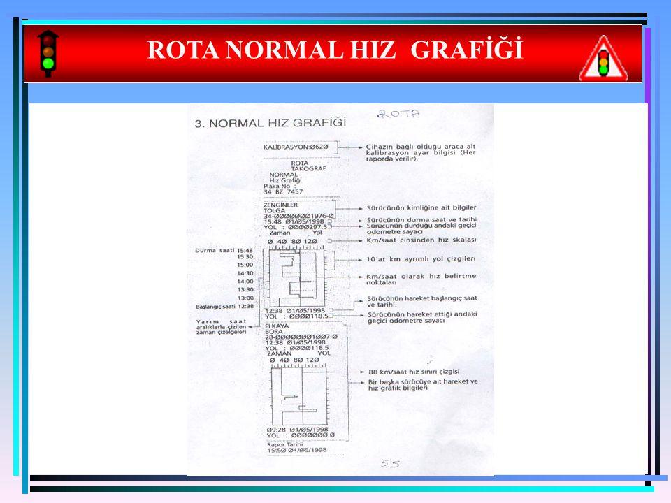 19 ROTA NORMAL HIZ GRAFİĞİ