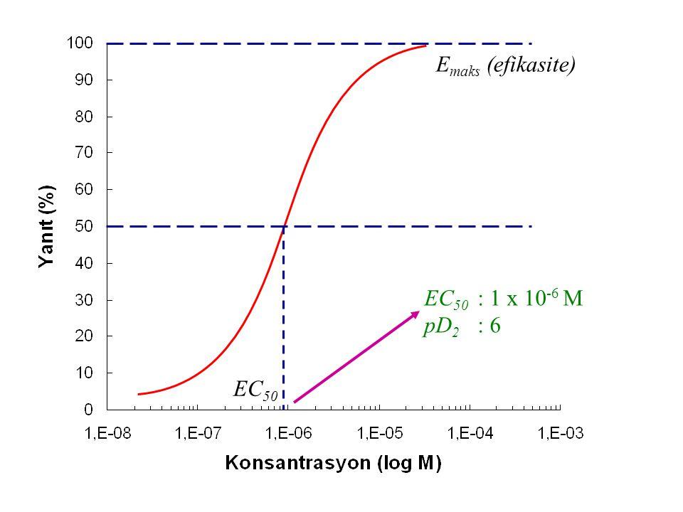 E maks (efikasite) EC 50 EC 50 : 1 x 10 -6 M pD 2 : 6