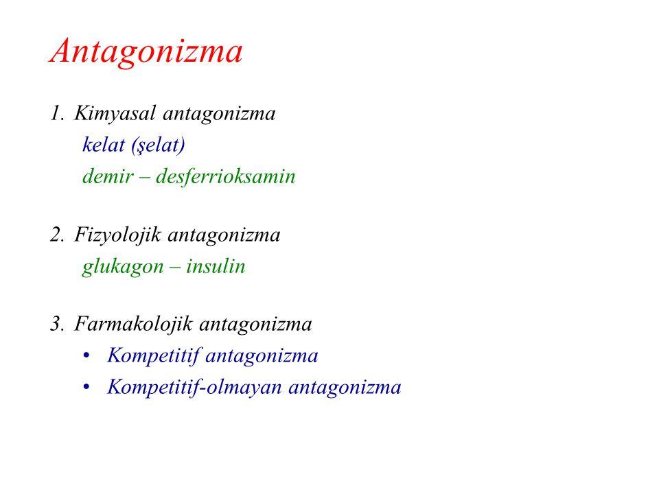 1.Kimyasal antagonizma kelat (şelat) demir – desferrioksamin 2.Fizyolojik antagonizma glukagon – insulin 3.Farmakolojik antagonizma Kompetitif antagon